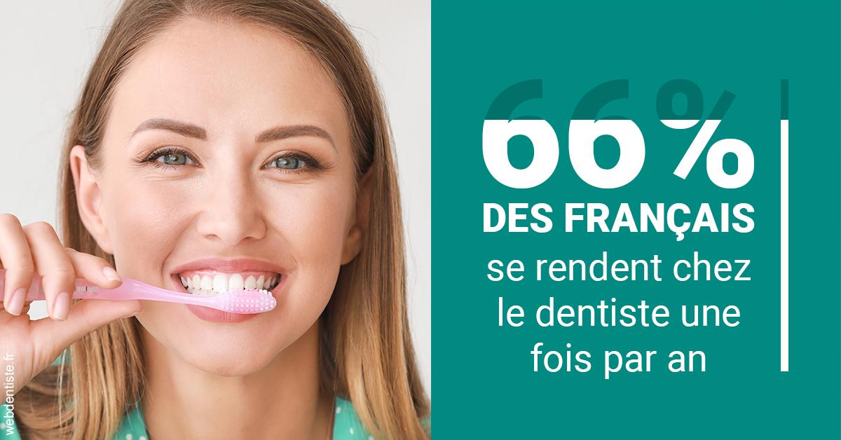 https://dr-bounet-philippe.chirurgiens-dentistes.fr/66 % des Français 2